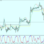 Extreme Scalping Trading System