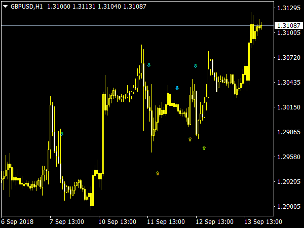 FXCX Divergence Indicator