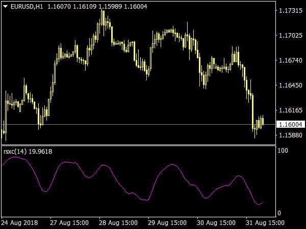 JMA RSX Indicator