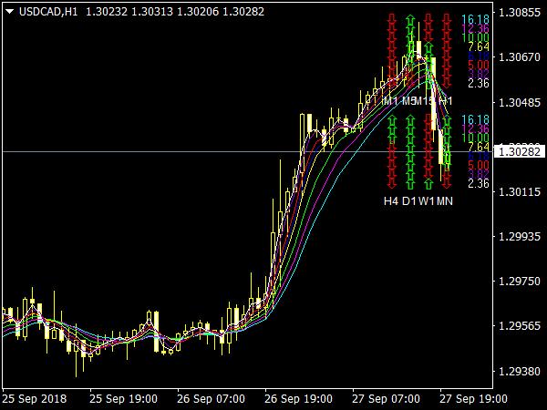 KG Fibonacci MA Indicator