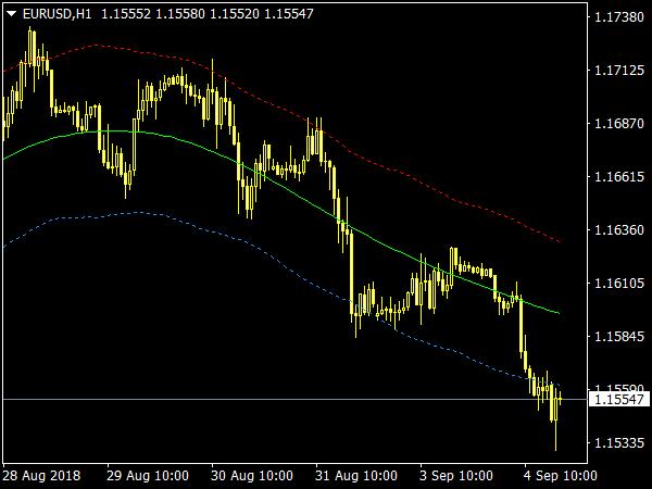 Price Border Indicator