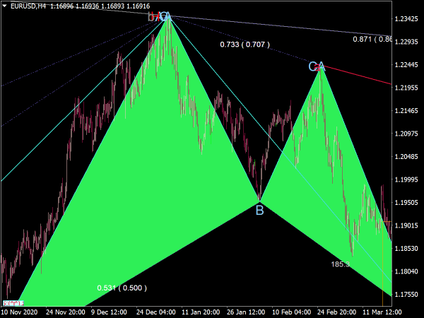 Harmonic Pattern Recognition Indicator for MT4