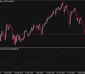 Trade Volume Index Indicator