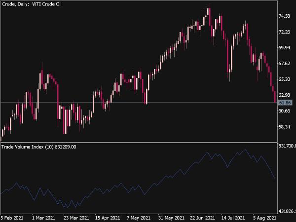 Trade Volume Index Indicator for MT5