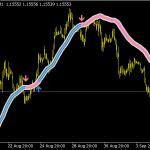 Trend Focus Indicator