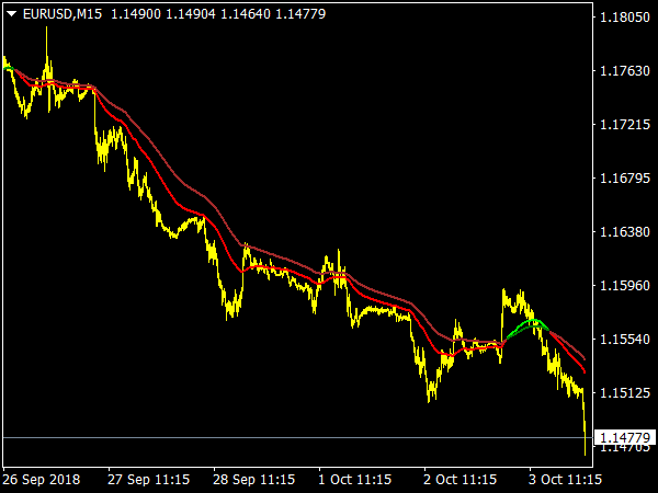 2 EMA Color Alerts Indicator for MetaTrader 4
