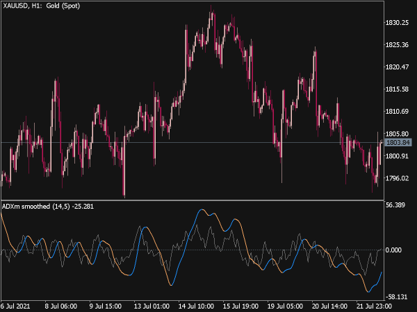 ADXm Smoothed Indicator for MT5