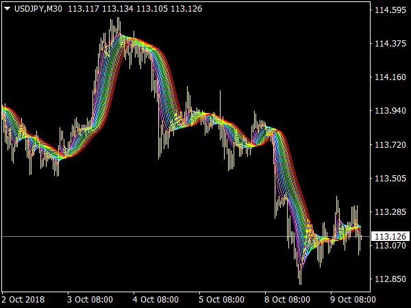 ASMFI Rainbow MTF Indicator