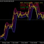 BB Buy Sell Zone Indicator