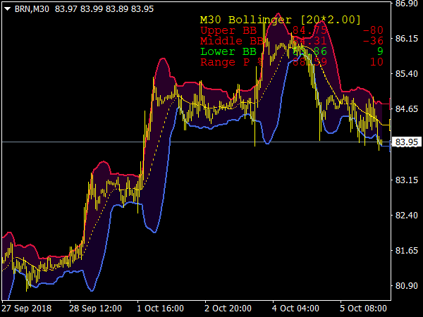 BB Buy Sell Zone Indicator
