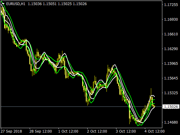 CCI MA X2 Smoothed MTF for MetaTrader 4