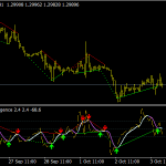 CCI T3 Divergence Indicator