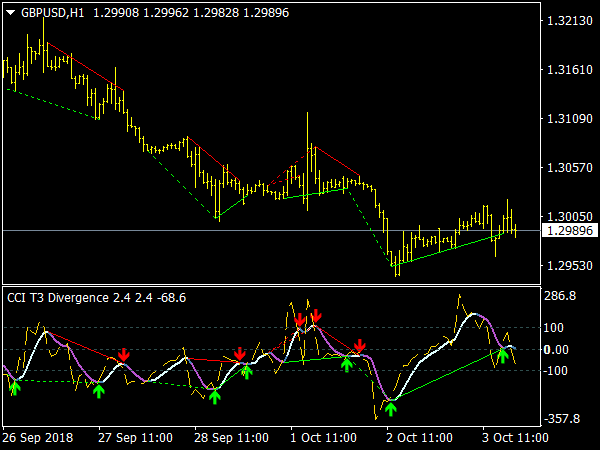 CCI T3 Divergence Indicator