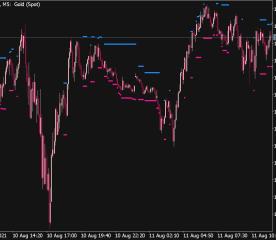 Close Flat Channel Indicator