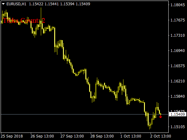Destiny Volatility Indicator for MetaTrader 4