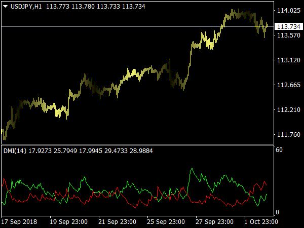 DMI Alert Indicator