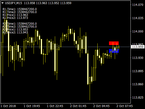 DoubleRect Indicator for MT4