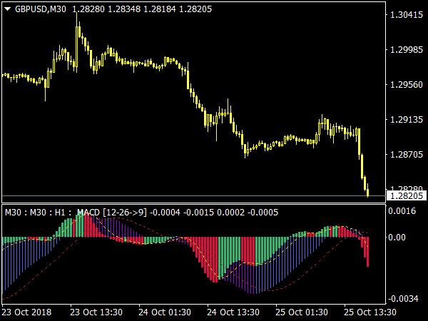 MACD 3 TF NRP Indicator for MT4