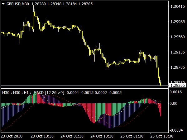 MACD 3 TF NRP Indicator