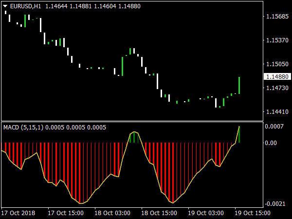 MACD Colored Indicator