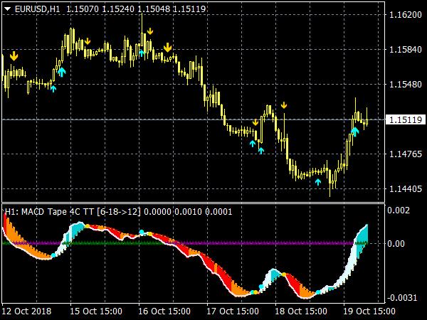 MACD Tape Indicator