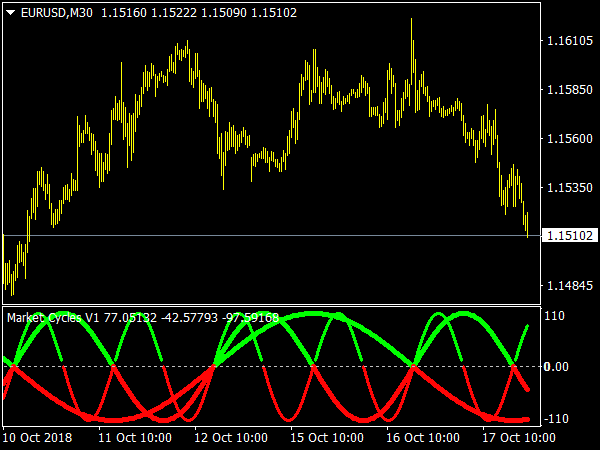 Market Cycles V1 Indicator for MetaTrader 4