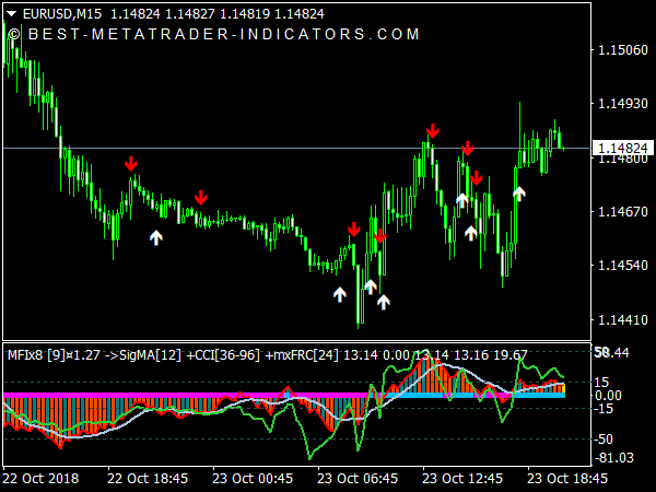 MFIx8 Index Matrix Indicator