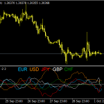 ROC Multi Currency Indicator