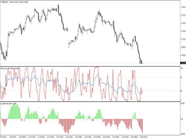 RSI Trading Template