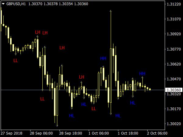Sangmane HL Indicator for MetaTrader 4