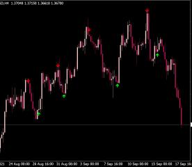 Super Buy Sell Arrow Indicator