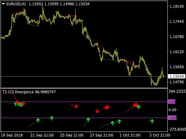 T3 CCI  Divergence V1 Indicator