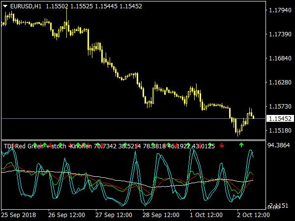 TDI Red Green Indicator