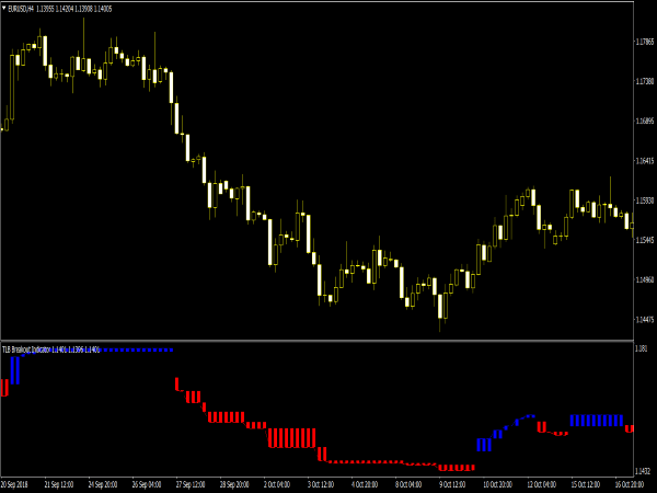 TLB Breakout Indicator for MT4