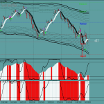 TMA Bands Trading System