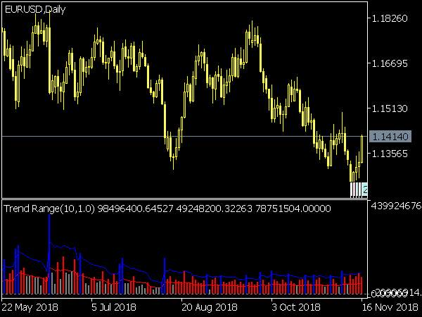 Trend Range Indicator for MetaTrader 5