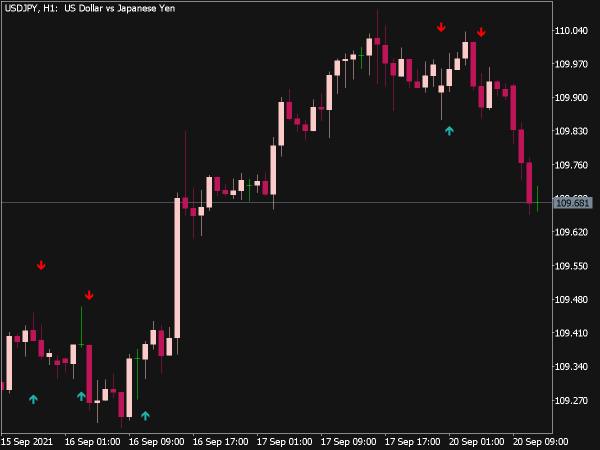 ADX Cross Alerts Indicator for MT5