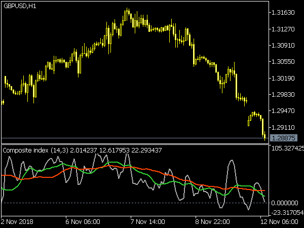 Composite Index Indicator