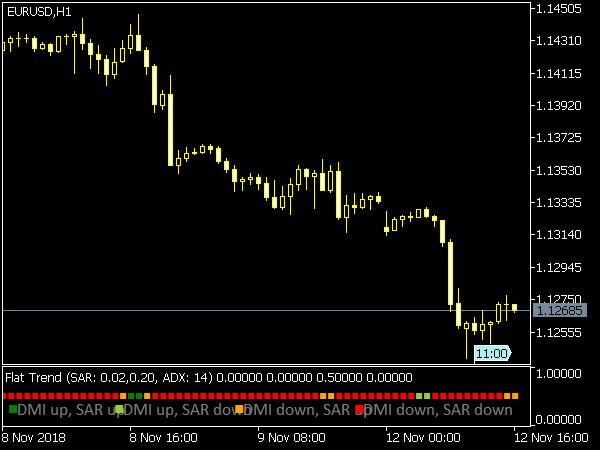 Flat Trend Indicator » Free MT5 Indicators [mq5 & ex5
