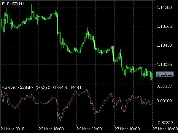 Forecast Oscillator for MetaTrader 5