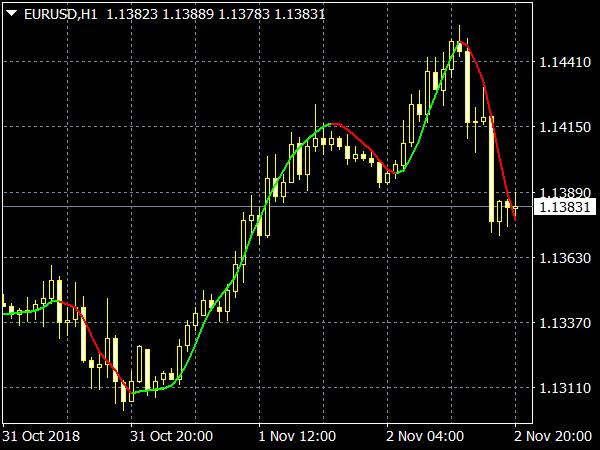 HMA Trend Indicator