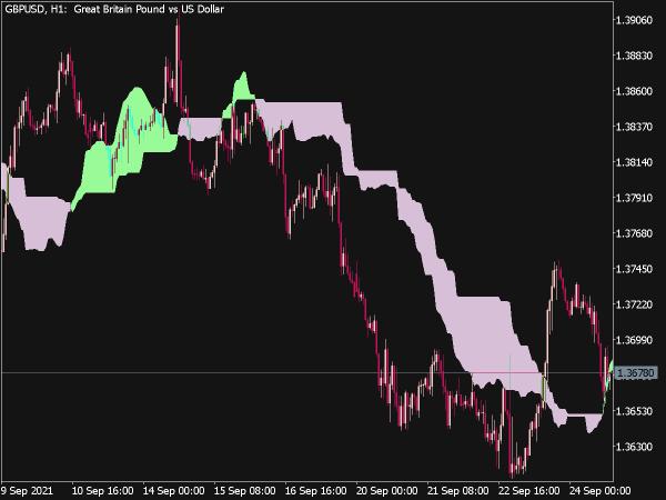 Ichimoku Cloud Indicator for MT5