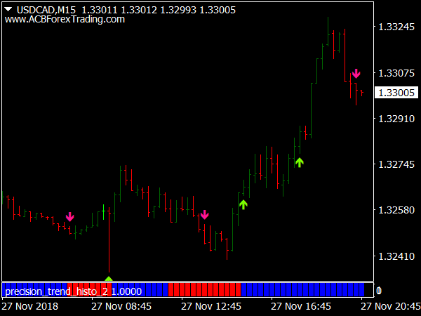 Inverse Stochastic System for MetaTrader 4