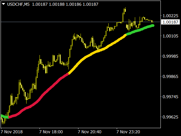 MA 3 Color Indicator for Forex Trading