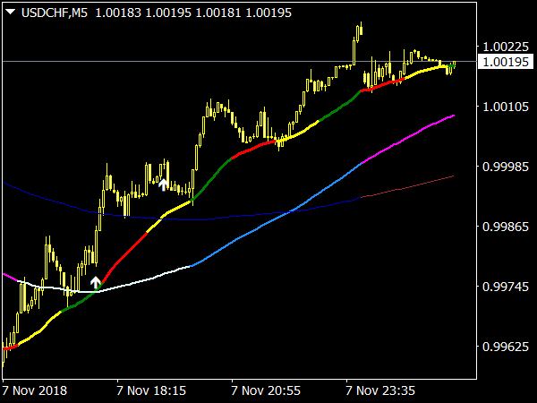 MA 3x3 Colors MTF Indicator for MetaTrader 4