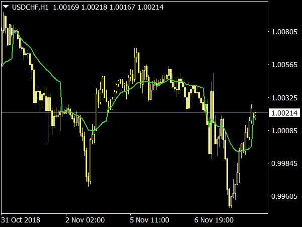 MA on Day Adaptive Indicator for Forex Trading