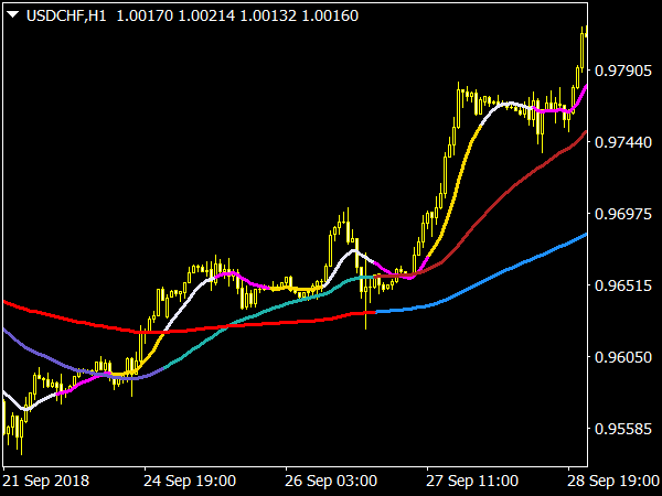 Moving Averages 3x3 Colors