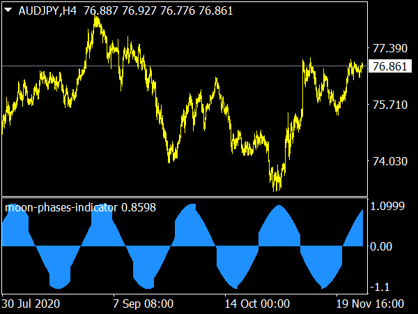 Moon Phases Indicator for MetaTrader 4 Forex Trading