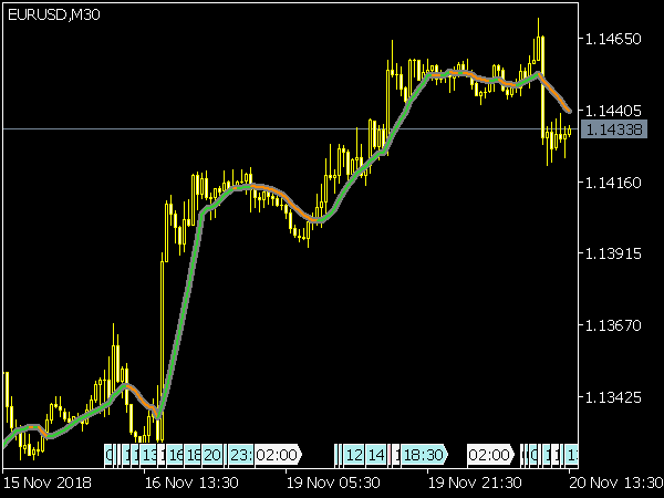 Multi Pass Moving Average Filter for MetaTrader 5
