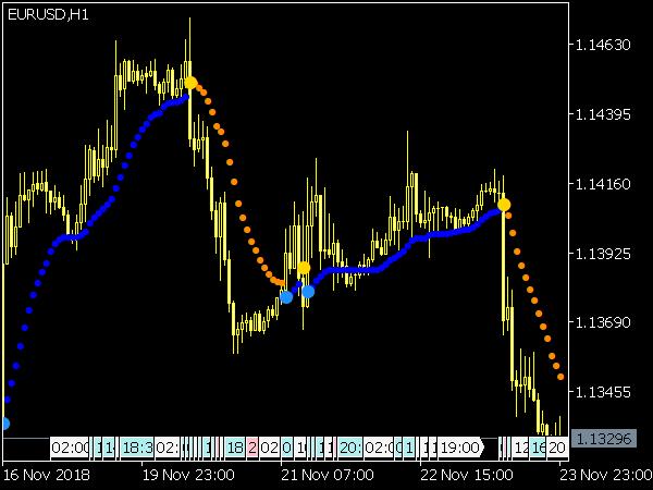 Omni Trend Indicator